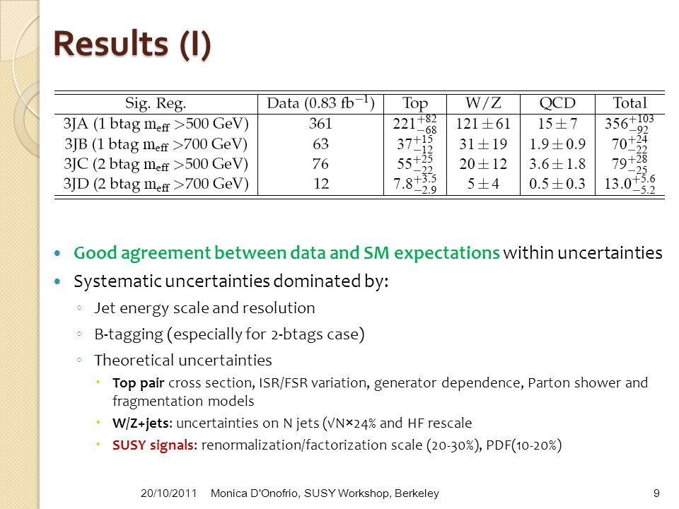 Results (I) Good agreement between data and SM expectations within uncertainties Systematic uncertainties dominated by: ◦ Jet energy scale and resolut