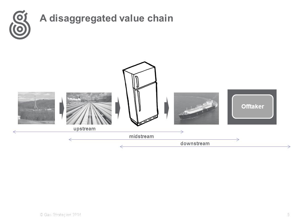 A disaggregated value chain © Gas Strategies 20145 E&P led investors (IOCs etc) Integrated Simultaneous Project Development Gas cost driven by production economics Plant a means of monetising gas Gas producers already producing Fragmented infrastructure – much pre-existing Gas cost local market-price driven Liquefaction plant an infrastructure play Offtaker upstream midstream downstream