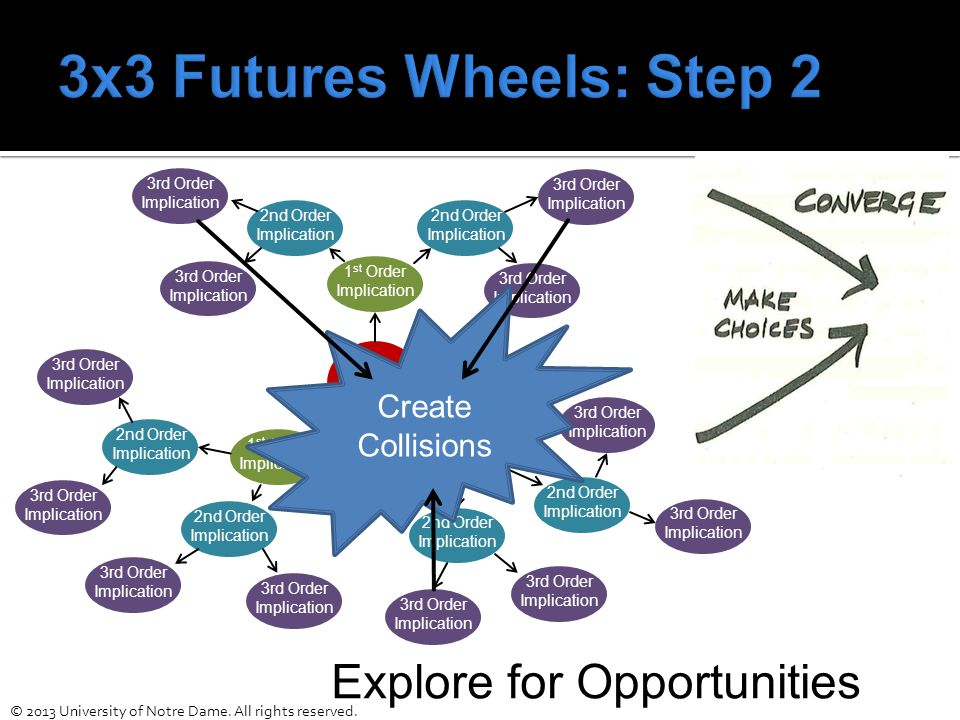 Explore for Opportunities Change 1 st Order Implication 3rd Order Implication 2nd Order Implication 1 st Order Implication 1 st Order Implication 2nd Order Implication 2nd Order Implication 2nd Order Implication 2nd Order Implication 2nd Order Implication 3rd Order Implication 3rd Order Implication 3rd Order Implication 3rd Order Implication 3rd Order Implication 3rd Order Implication 3rd Order Implication 3rd Order Implication 3rd Order Implication 3rd Order Implication 3rd Order Implication Create Collisions © 2013 University of Notre Dame.