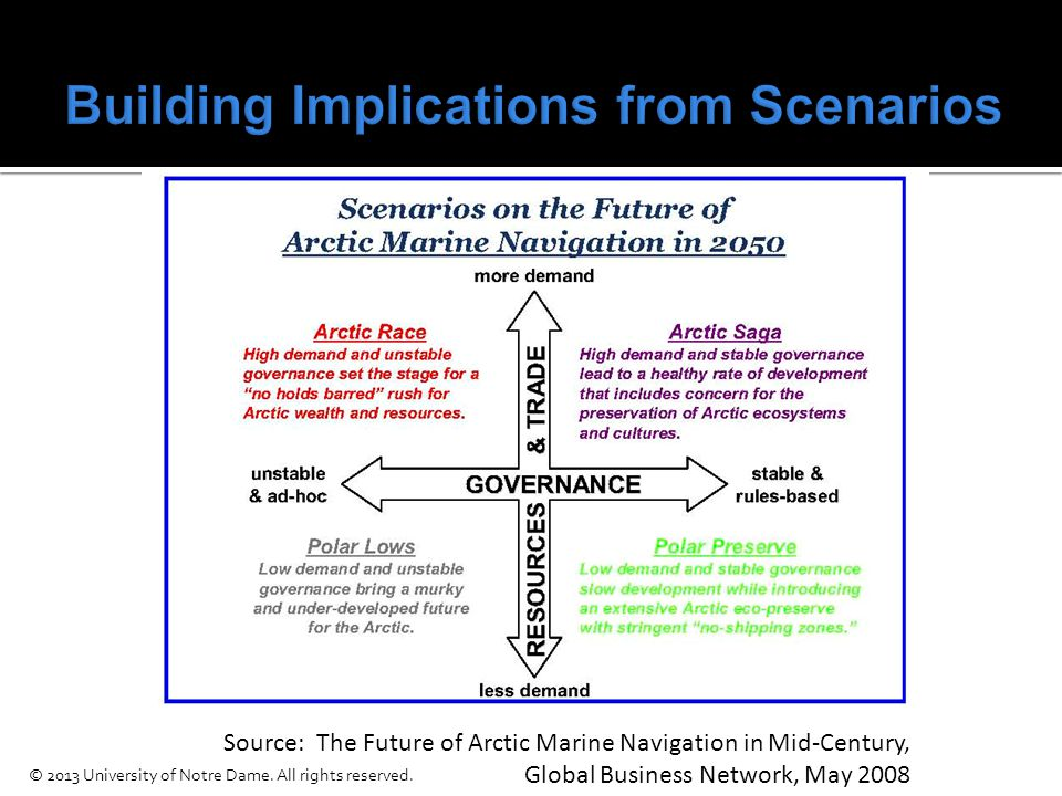 Source: The Future of Arctic Marine Navigation in Mid-Century, Global Business Network, May 2008 © 2013 University of Notre Dame.