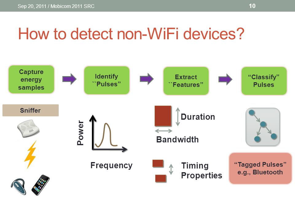 How to detect non-WiFi devices.