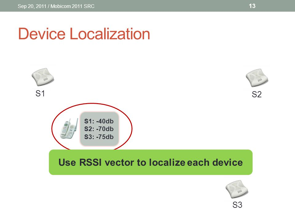 Device Localization S1 S2 S3 S1: -40db S2: -70db S3: -75db Use RSSI vector to localize each device Sep 20, 2011 / Mobicom 2011 SRC 13