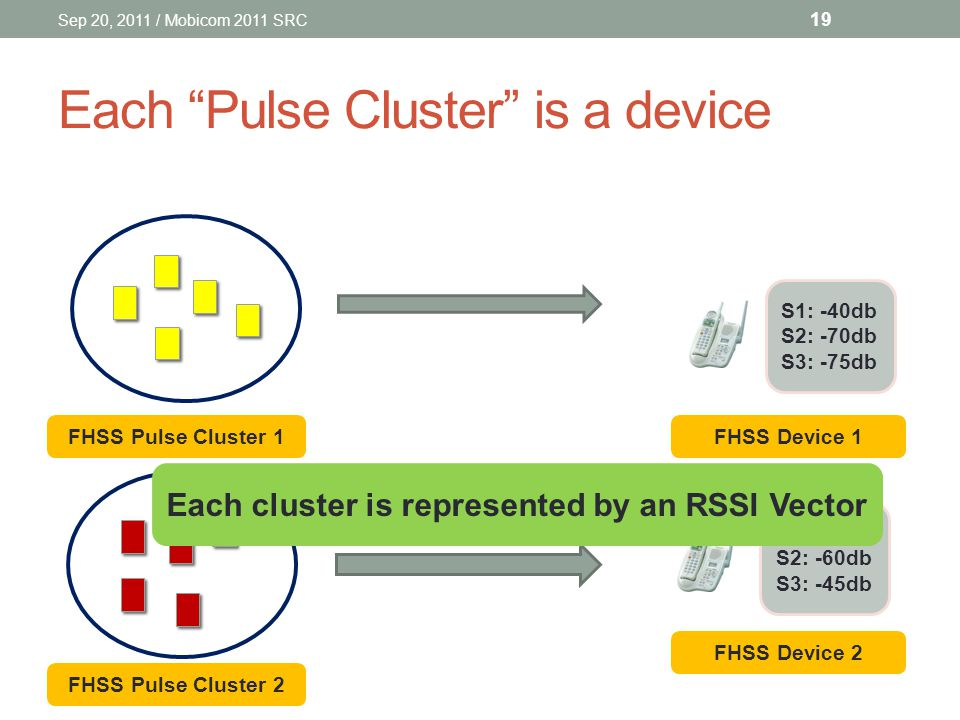 Each Pulse Cluster is a device FHSS Pulse Cluster 2 FHSS Pulse Cluster 1 S1: -40db S2: -70db S3: -75db S1: -70db S2: -60db S3: -45db FHSS Device 1 FHSS Device 2 Each cluster is represented by an RSSI Vector Sep 20, 2011 / Mobicom 2011 SRC 19