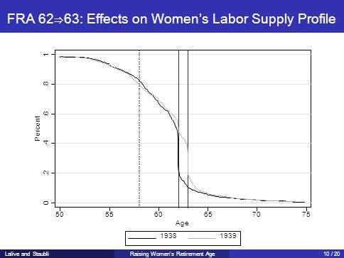 FRA 62⇒63: Effects on Women's Labor Supply Profile 0.2.4.6.8 1 Percent 505560657075 Age 19381939 Lalive and StaubliRaising Women's Retirement Age10 / 20