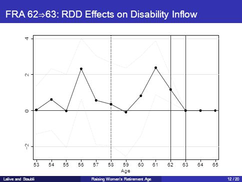 FRA 62⇒63: RDD Effects on Disability Inflow −2 0 2 4 5354555657 585960 Age 6162636465 Lalive and StaubliRaising Women's Retirement Age12 / 20