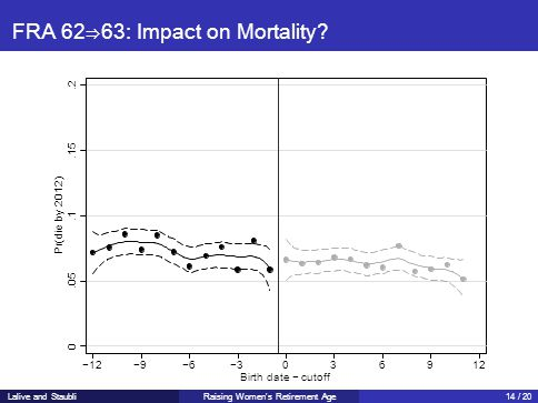 FRA 62⇒63: Impact on Mortality? 0.05 Pr(die by 2012).1.15.2 −12−9−6−3036912 Birth date − cutoff Lalive and StaubliRaising Women's Retirement Age14 / 2