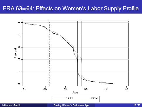 FRA 63⇒64: Effects on Women's Labor Supply Profile 0.2.4.6.8 1 Percent 505560657075 Age 19411942 Lalive and StaubliRaising Women's Retirement Age18 / 20