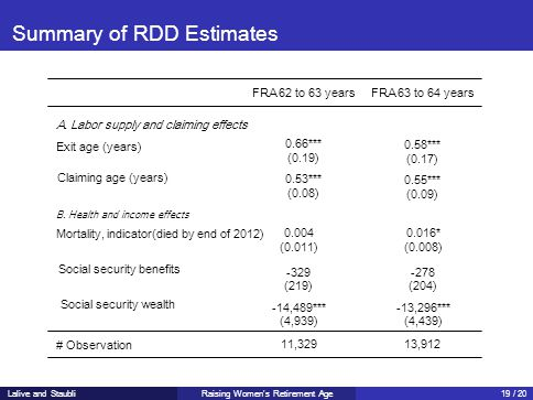 Summary of RDD Estimates FRA 62 to 63 yearsFRA 63 to 64 years A.