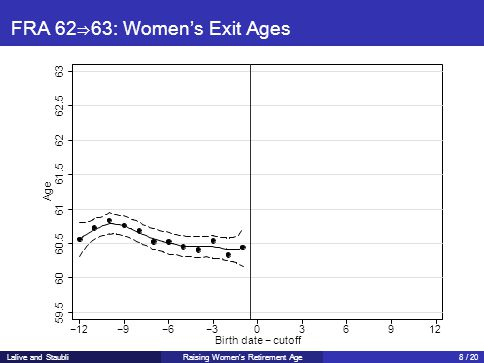 FRA 62⇒63: Women's Exit Ages 59.5 60 60.5 61 62 62.5 Age 61.5 63 −12−9−6−3036912 Birth date − cutoff Lalive and StaubliRaising Women's Retirement Age8 / 20