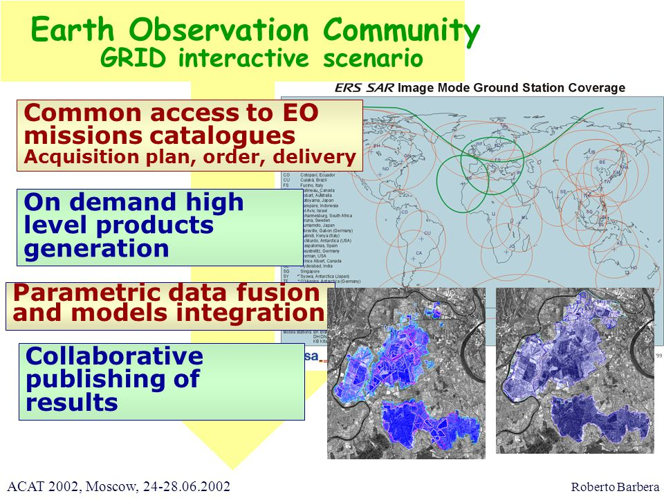 Earth Observation Community GRID interactive scenario Common access to EO missions catalogues Acquisition plan, order, delivery Parametric data fusion and models integration Collaborative publishing of results On demand high level products generation Roberto Barbera ACAT 2002, Moscow, 24-28.06.2002