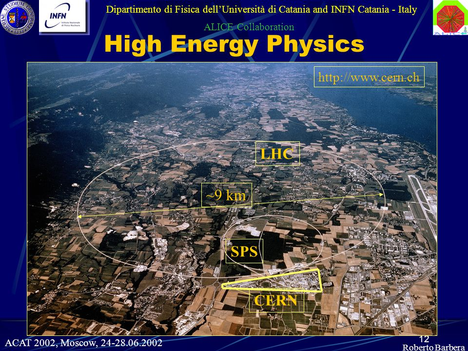 12 http://www.cern.ch ~9 km LHC SPS CERN Roberto Barbera Dipartimento di Fisica dell'Università di Catania and INFN Catania - Italy ALICE Collaboration High Energy Physics ACAT 2002, Moscow, 24-28.06.2002