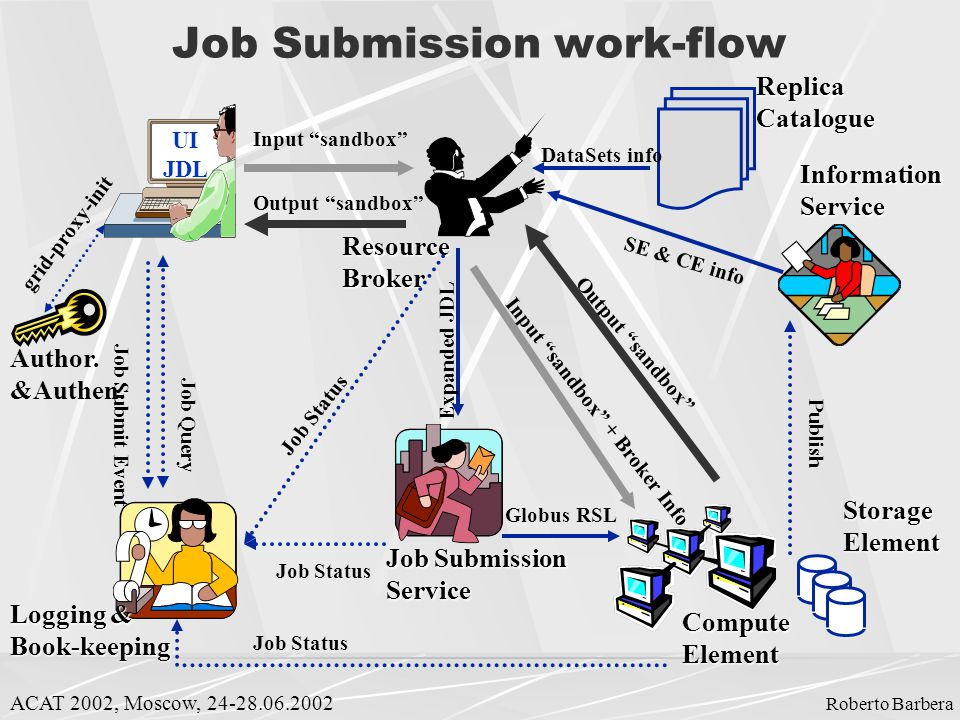 Job Submission work-flow UI JDL Logging & Book-keeping ResourceBroker Job Submission ServiceStorageElementComputeElement InformationService Job Status ReplicaCatalogue DataSets info Author.