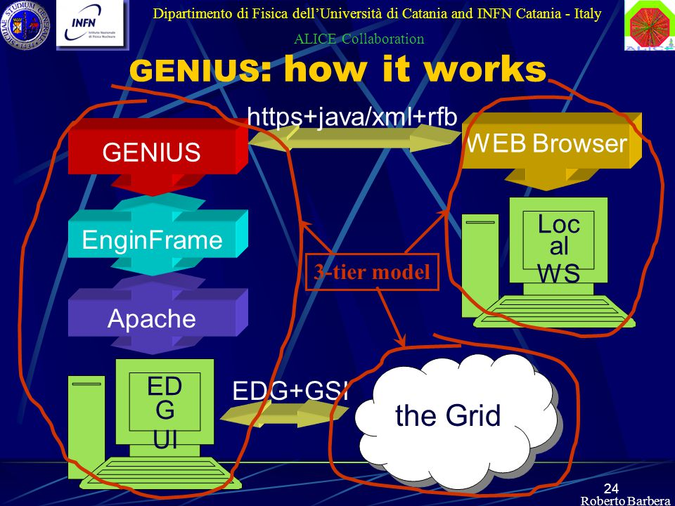 24 Roberto Barbera GENIUS : how it works Dipartimento di Fisica dell'Università di Catania and INFN Catania - Italy ALICE Collaboration Apache EnginFrame GENIUS https+java/xml+rfb WEB Browser ED G UI Loc al WS the Grid EDG+GSI 3-tier model