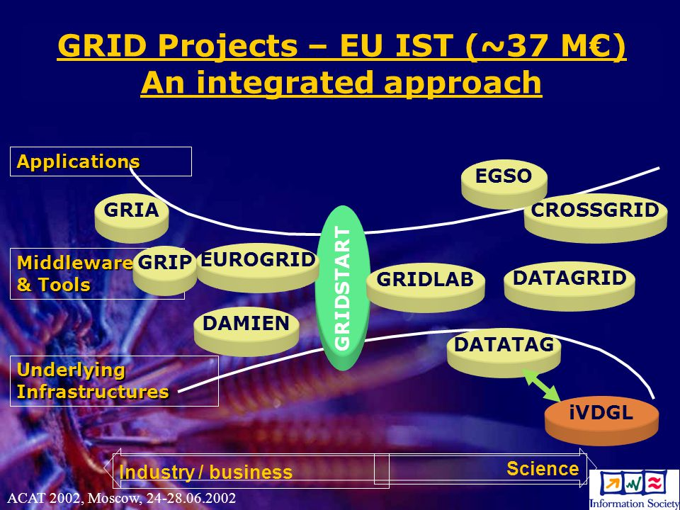 4 GRID Projects – EU IST (~37 M€) An integrated approach Science Industry / business Applications Middleware & Tools Underlying Infrastructures GRIDSTART CROSSGRID DATAGRID DATATAG GRIDLAB EGSO GRIA GRIP EUROGRID DAMIEN iVDGL ACAT 2002, Moscow, 24-28.06.2002