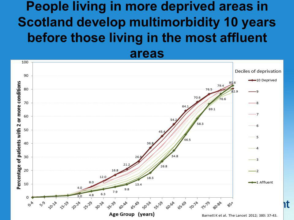 People living in more deprived areas in Scotland develop multimorbidity 10 years before those living in the most affluent areas