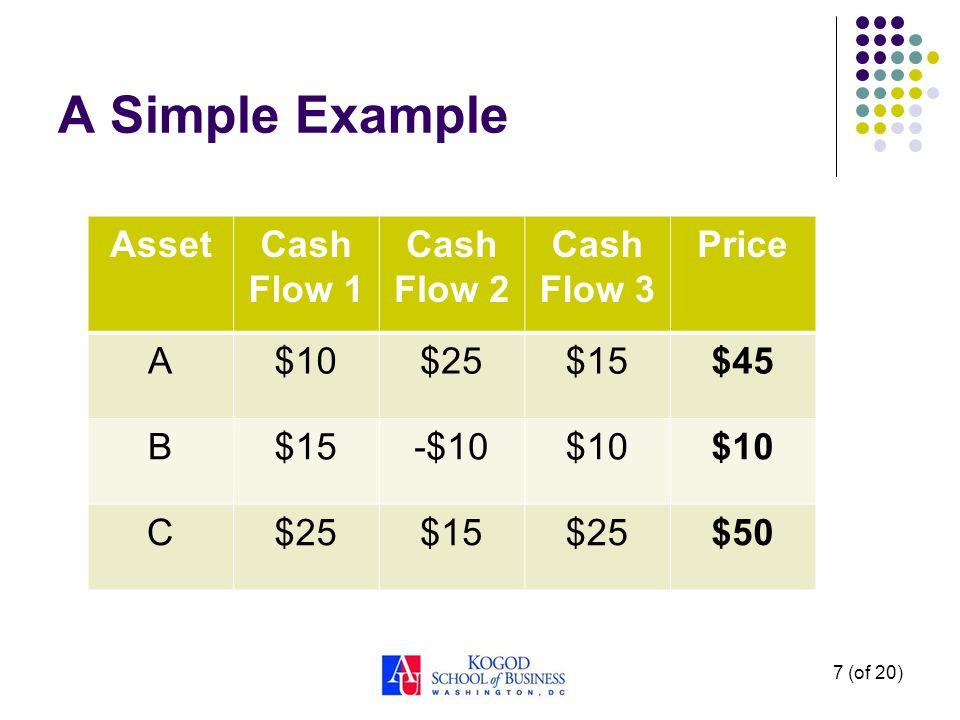 A Simple Example 7 (of 20) AssetCash Flow 1 Cash Flow 2 Cash Flow 3 Price A$10$25$15$45 B$15-$10$10 C$25$15$25$50