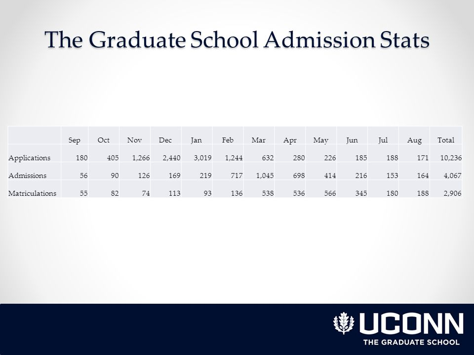 The Graduate School Admission Stats SepOctNovDecJanFebMarAprMayJunJulAugTotal Applications1804051,2662,4403,0191,24463228022618518817110,236 Admissions56901261692197171,0456984142161531644,067 Matriculations558274113931365385365663451801882,906