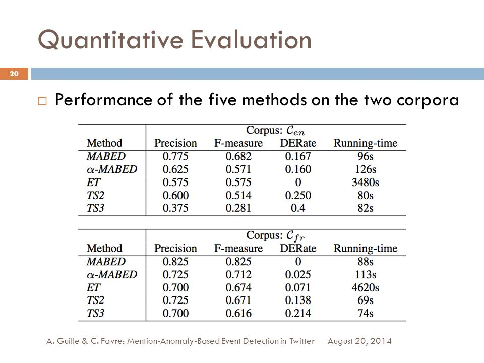Quantitative Evaluation August 20, 2014 A. Guille & C.