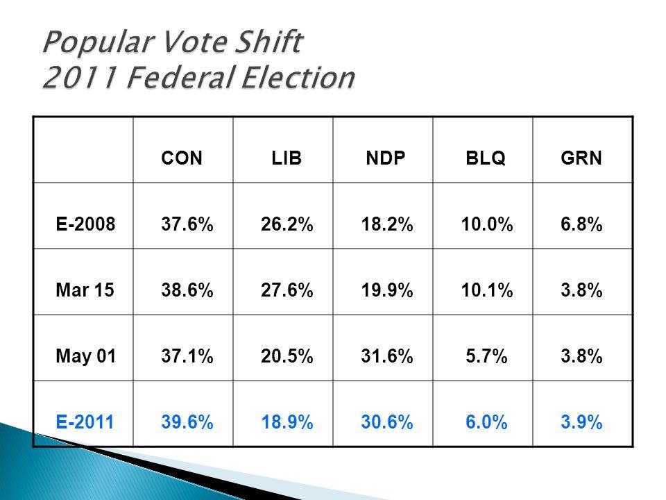 CON LIB NDP BLQ GRN E-2008 37.6% 26.2% 18.2% 10.0% 6.8% Mar 15 38.6% 27.6% 19.9% 10.1% 3.8% May 01 37.1% 20.5% 31.6% 5.7% 3.8% E-2011 39.6% 18.9% 30.6% 6.0% 3.9%
