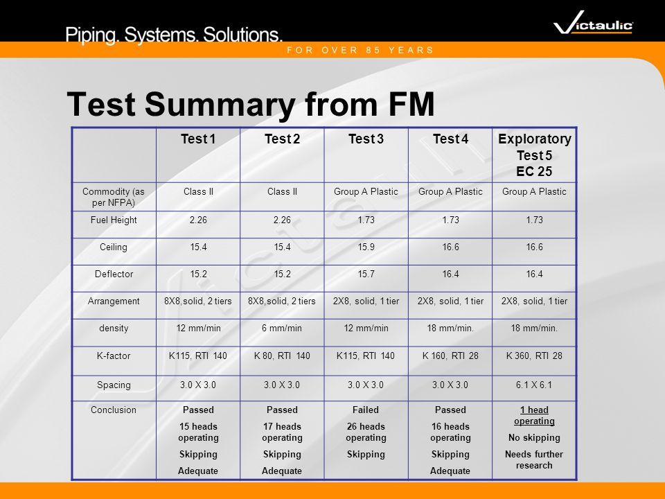 Test Summary Effectiveness of sprinkler to control depends on delivered density Under 12 m ceiling, K 115 sprinkler at 15 mm/min.