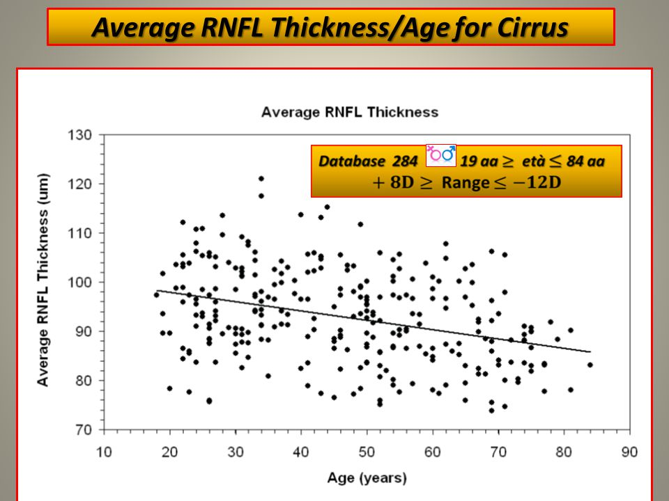 Average RNFL Thickness/Age for Cirrus 6