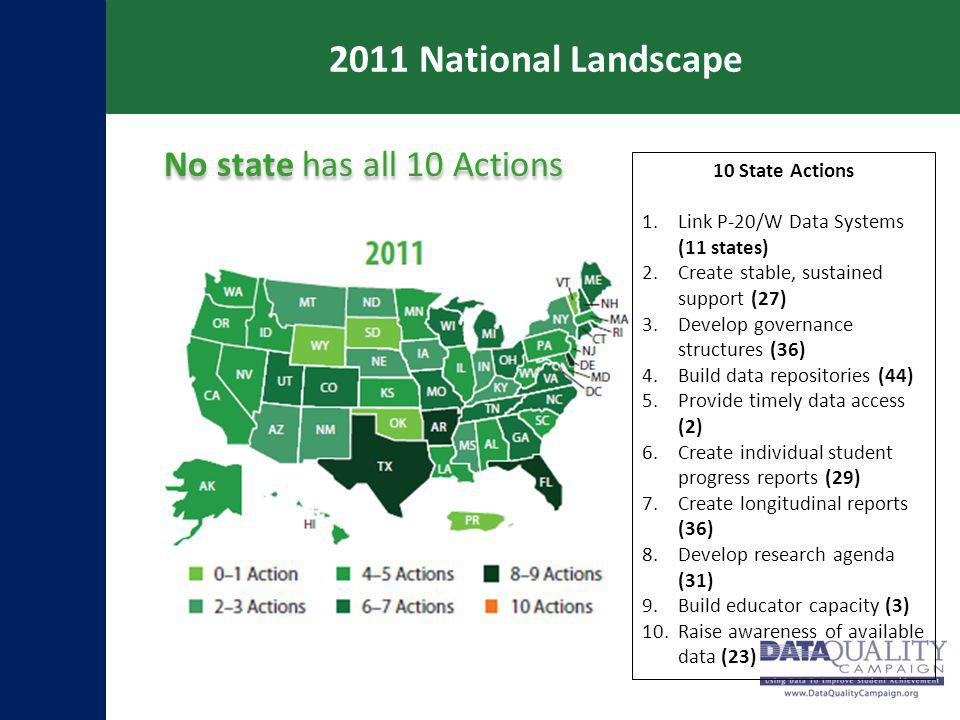 2011 National Landscape No state has all 10 Actions 10 State Actions 1.Link P-20/W Data Systems (11 states) 2.Create stable, sustained support (27) 3.Develop governance structures (36) 4.Build data repositories (44) 5.Provide timely data access (2) 6.Create individual student progress reports (29) 7.Create longitudinal reports (36) 8.Develop research agenda (31) 9.Build educator capacity (3) 10.Raise awareness of available data (23)