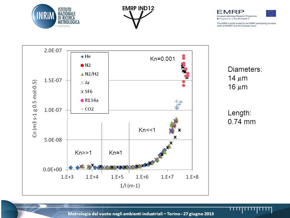 Metrologia del vuoto negli ambienti industriali – Torino - 27 giugno 2013 Kn>>1 Kn<<1 Kn≈1 Kn=0.001 Diameters: 14  m 16  m Length: 0.74 mm