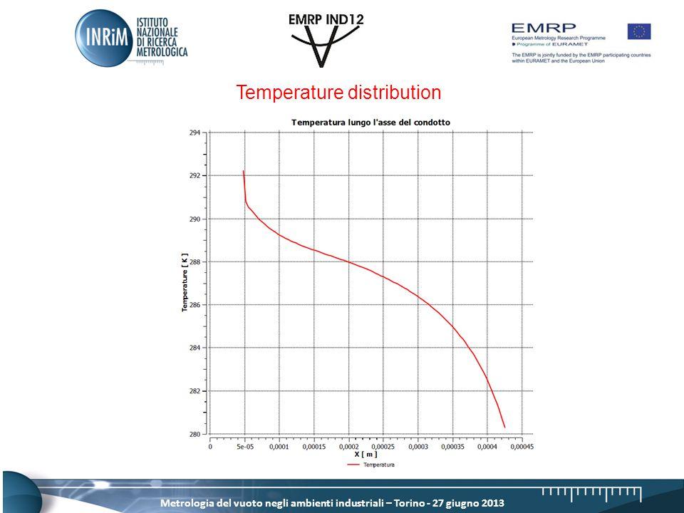 Metrologia del vuoto negli ambienti industriali – Torino - 27 giugno 2013 Temperature distribution