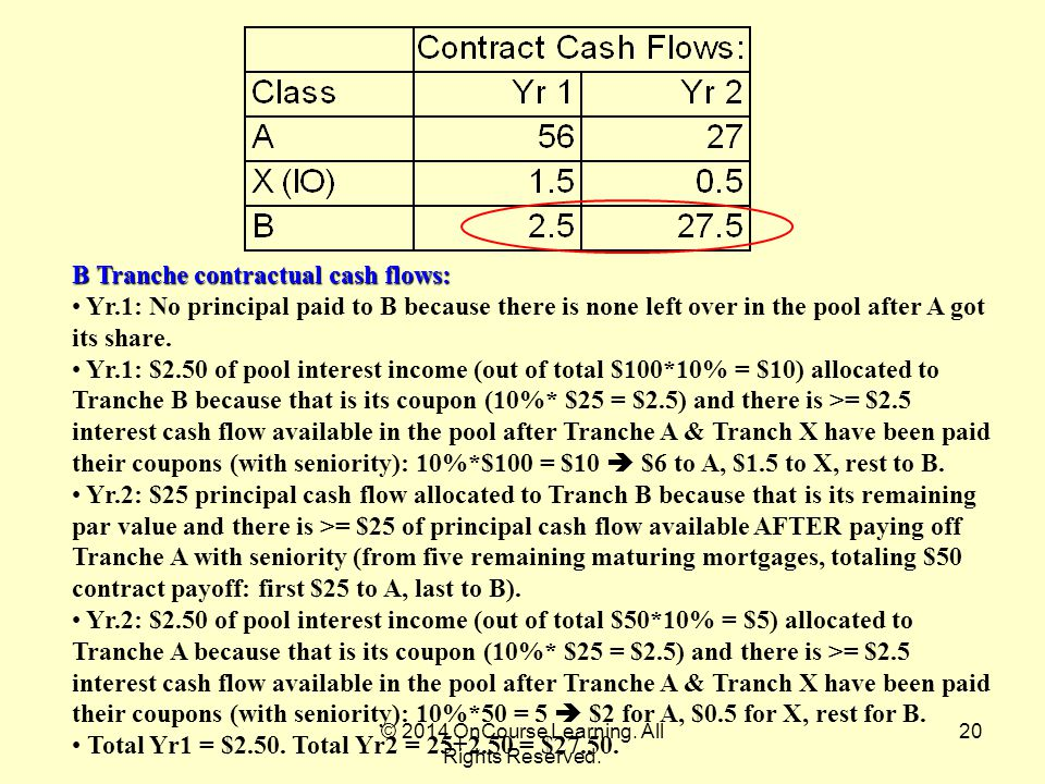 20 B Tranche contractual cash flows: Yr.1: No principal paid to B because there is none left over in the pool after A got its share. Yr.1: $2.50 of po