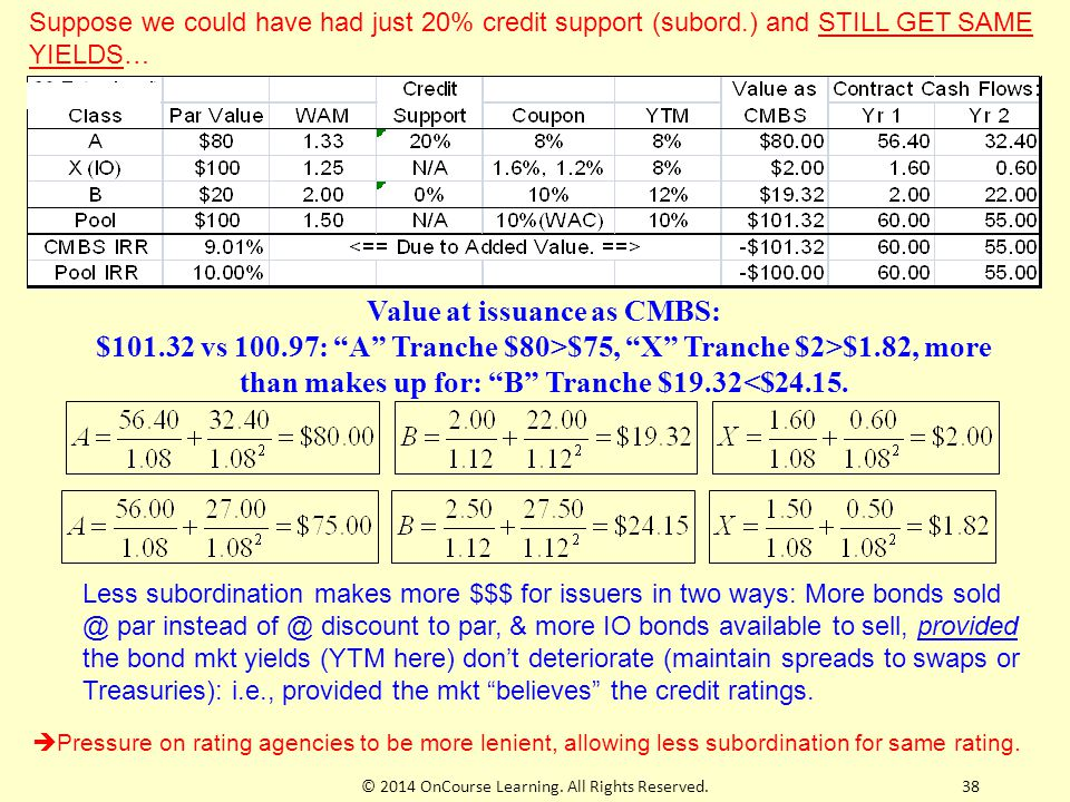 """© 2014 OnCourse Learning. All Rights Reserved.38 Value at issuance as CMBS: $101.32 vs 100.97: """"A"""" Tranche $80>$75, """"X"""" Tranche $2>$1.82, more than ma"""