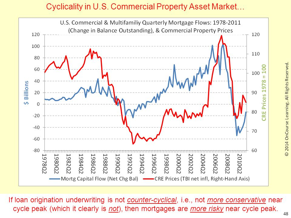 If loan origination underwriting is not counter-cyclical, i.e., not more conservative near cycle peak (which it clearly is not), then mortgages are mo