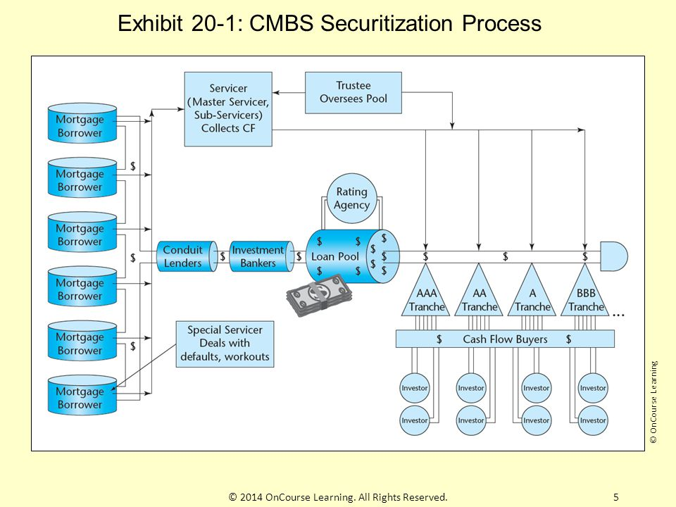 6 CMBS - Servicers and Lingo … (REMIC)Real Estate Mortgage Investment Conduit (REMIC) (PSA)Pooling and Servicing Agreement (PSA) Servicers: Master, Sub, and Special Trustee B-Piece Buyers Rating Agencies © 2014 OnCourse Learning.