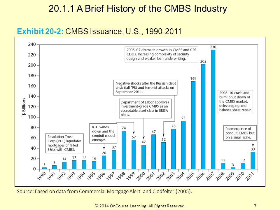 Exhibit 20-2: CMBS Issuance, U.S., 1990-2011 20.1.1 A Brief History of the CMBS Industry 7© 2014 OnCourse Learning. All Rights Reserved. Source: Based