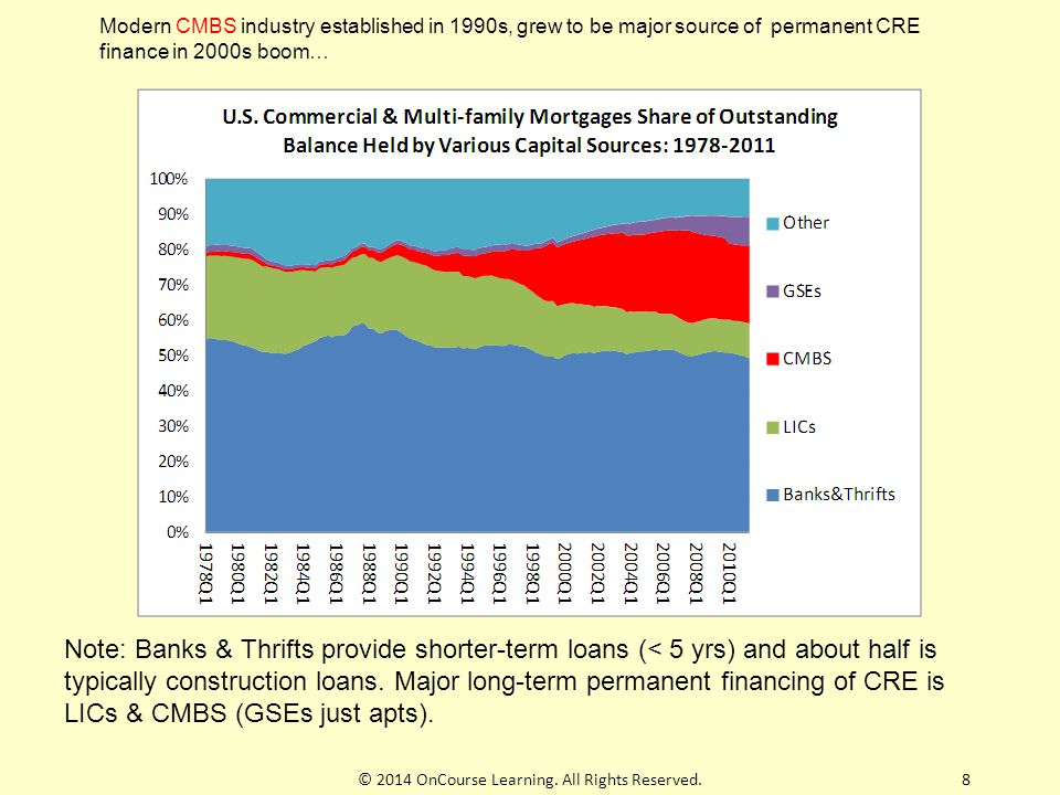 9 Key to creation of CMBS industry in 1990s was devlpt by bond-rating agencies of the ability to rate the default-risk of CMBS tranches: Bond mkt full of passive investors (lack time, resources, expertise to assess risk of individual bonds).
