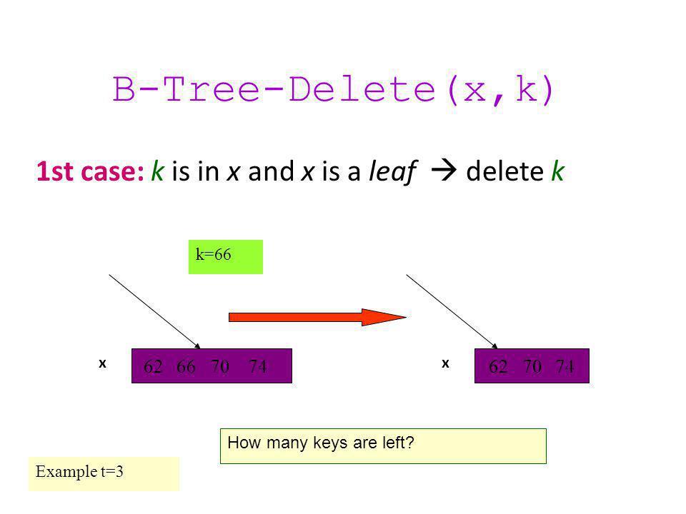 62 66 70 7462 70 74 B-Tree-Delete(x,k) 1st case: k is in x and x is a leaf  delete k How many keys are left.