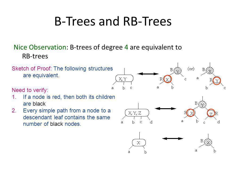 B-Trees and RB-Trees Nice Observation: B-trees of degree 4 are equivalent to RB-trees Sketch of Proof: The following structures are equivalent.