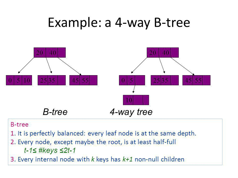Example: a 4-way B-tree B-tree 4-way tree B-tree 1. It is perfectly balanced: every leaf node is at the same depth. 2. Every node, except maybe the ro