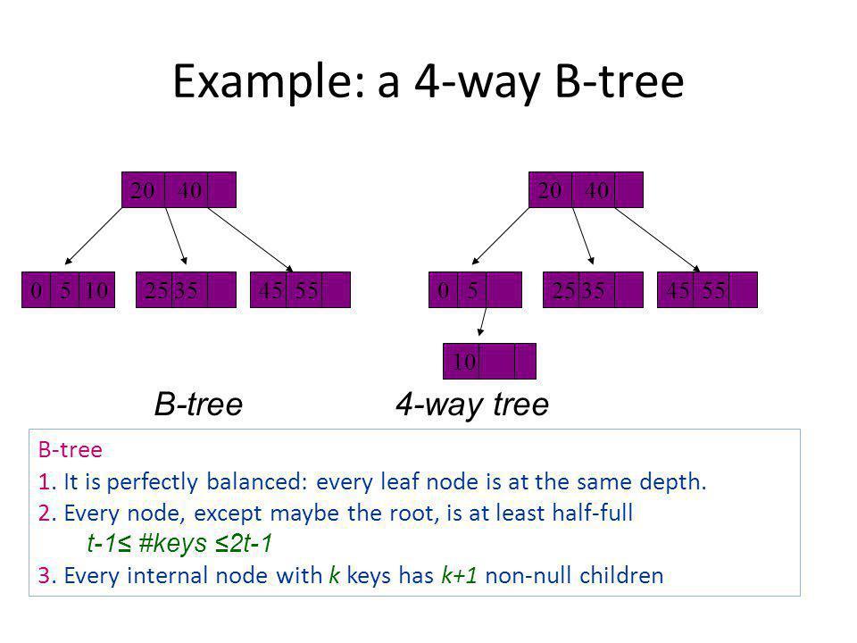 Example: a 4-way B-tree B-tree 4-way tree B-tree 1.