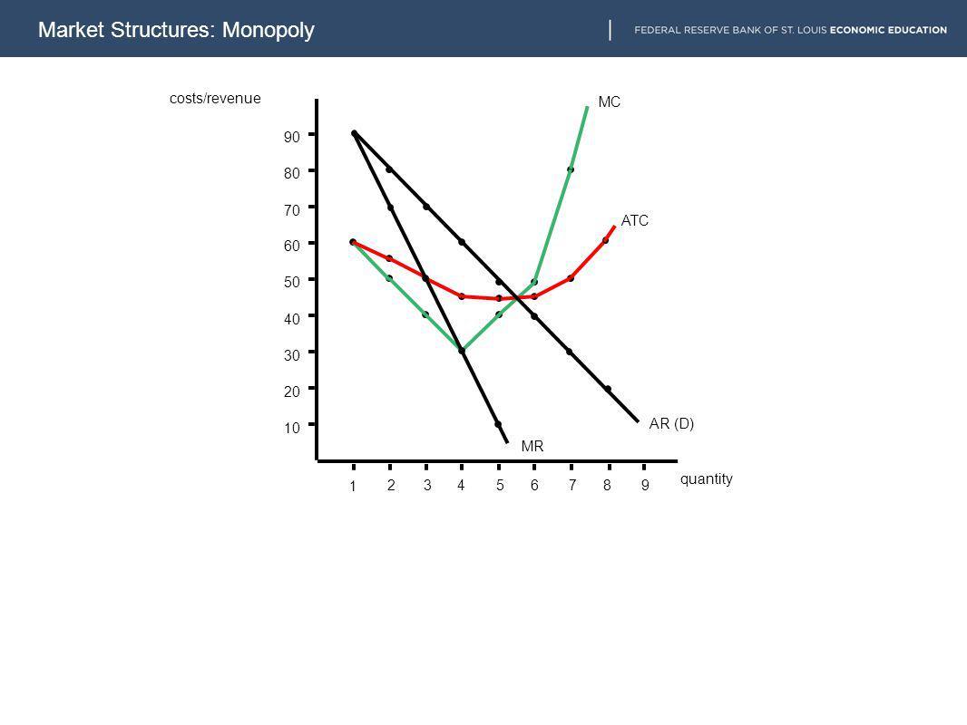10 20 30 40 50 60 70 80 90 1 23456789 MC ATC AR (D) MR costs/revenue quantity Market Structures: Monopoly
