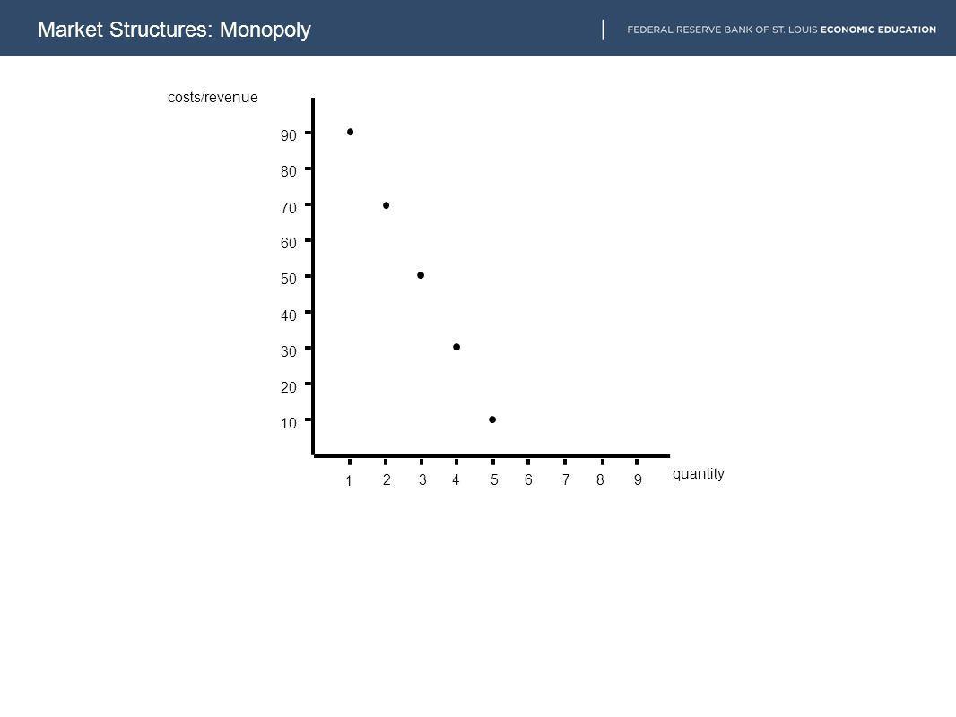 10 20 30 40 50 60 70 80 90 1 23456789 costs/revenue quantity Market Structures: Monopoly