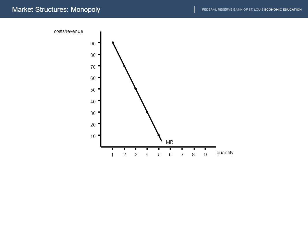 10 20 30 40 50 60 70 80 90 1 23456789 MR costs/revenue quantity Market Structures: Monopoly