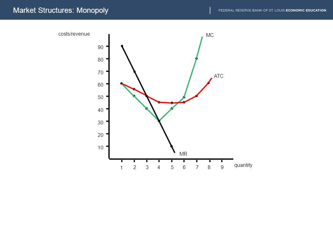 10 20 30 40 50 60 70 80 90 1 23456789 MC ATC MR costs/revenue quantity Market Structures: Monopoly