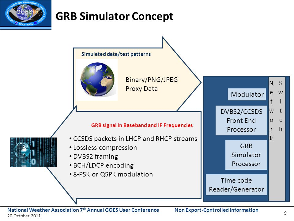 National Weather Association 7 th Annual GOES User Conference 20 October 2011 Non Export-Controlled Information Planned GRB Resources for Users 5 GRB Simulators available in 2013 GOES-R Product Users Guide – Draft available now; final in 2012 – Describes the format and content of GRB data GRB Downlink Specification Document for Users available in 2012 – Provides GOES Rebroadcast radio frequency downlink characteristics, to enable the user community to develop GRB receivers 20