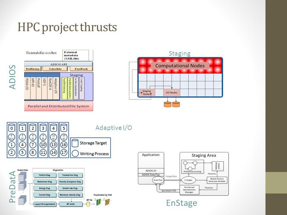 HPC project thrusts ADIOS Staging PreDatA EnStage Adaptive I/O