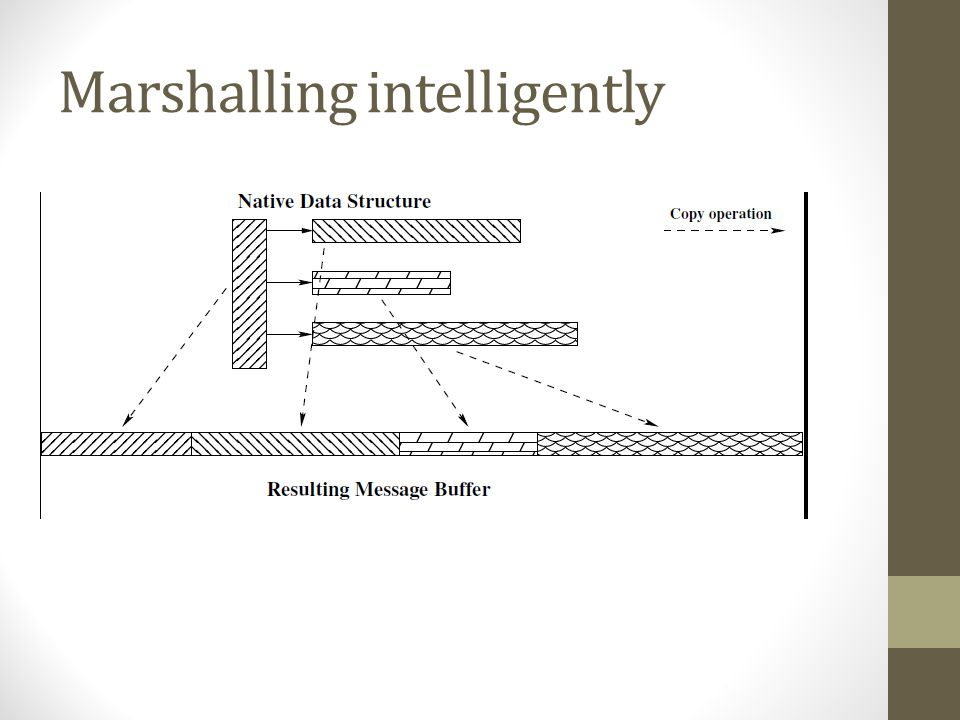 Marshalling intelligently