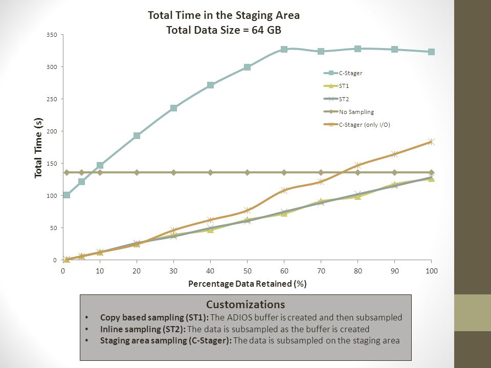 Customizations Copy based sampling (ST1): The ADIOS buffer is created and then subsampled Inline sampling (ST2): The data is subsampled as the buffer is created Staging area sampling (C-Stager): The data is subsampled on the staging area