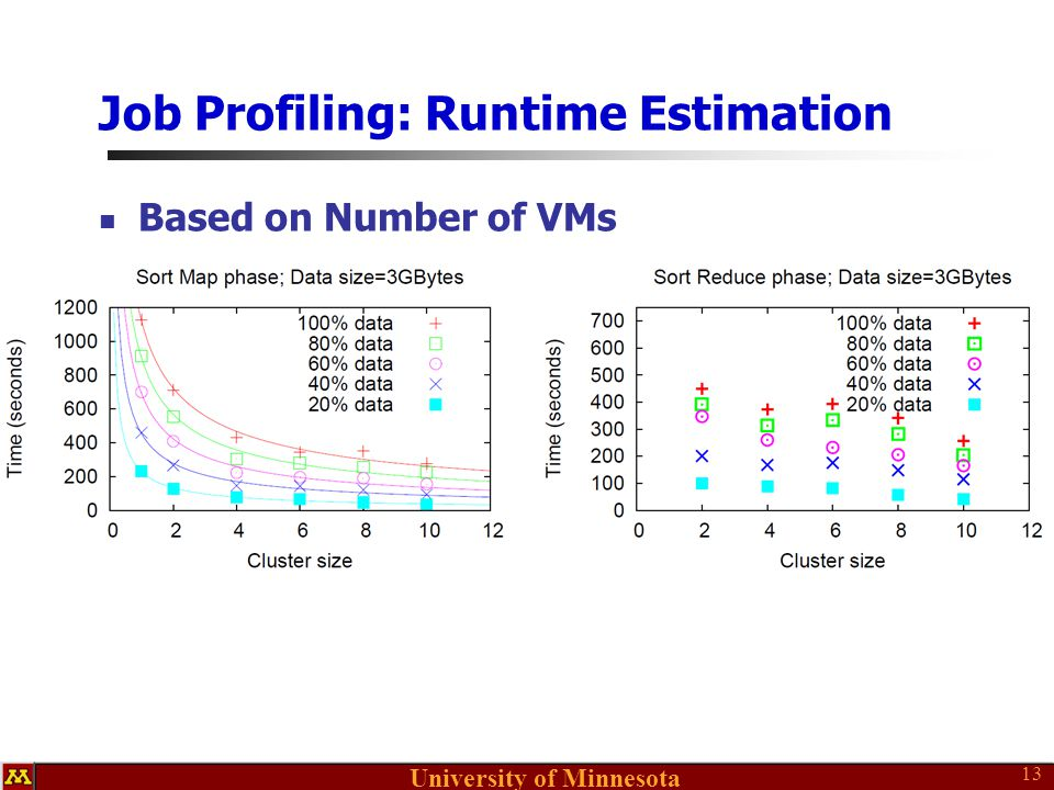 University of Minnesota Job Profiling: Runtime Estimation Based on Number of VMs 13
