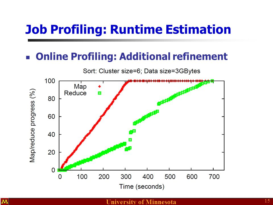 University of Minnesota Job Profiling: Runtime Estimation Online Profiling: Additional refinement 15