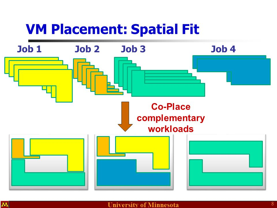 University of Minnesota VM Placement: Spatial Fit 8 Job 1Job 2Job 3Job 4 Co-Place complementary workloads