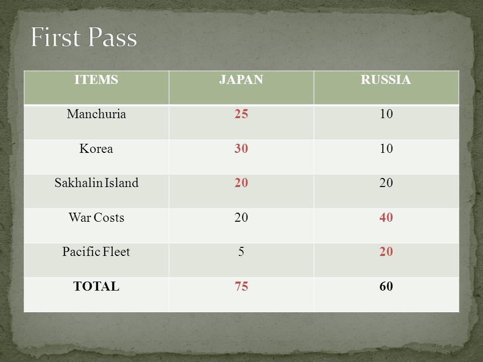ITEMSJAPANRUSSIA Manchuria2510 Korea3010 Sakhalin Island20 War Costs2040 Pacific Fleet520 TOTAL7560